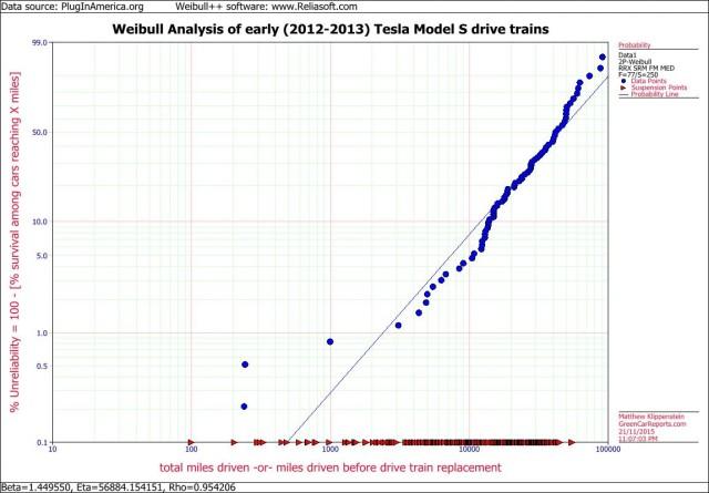 Weibubull analysis 2