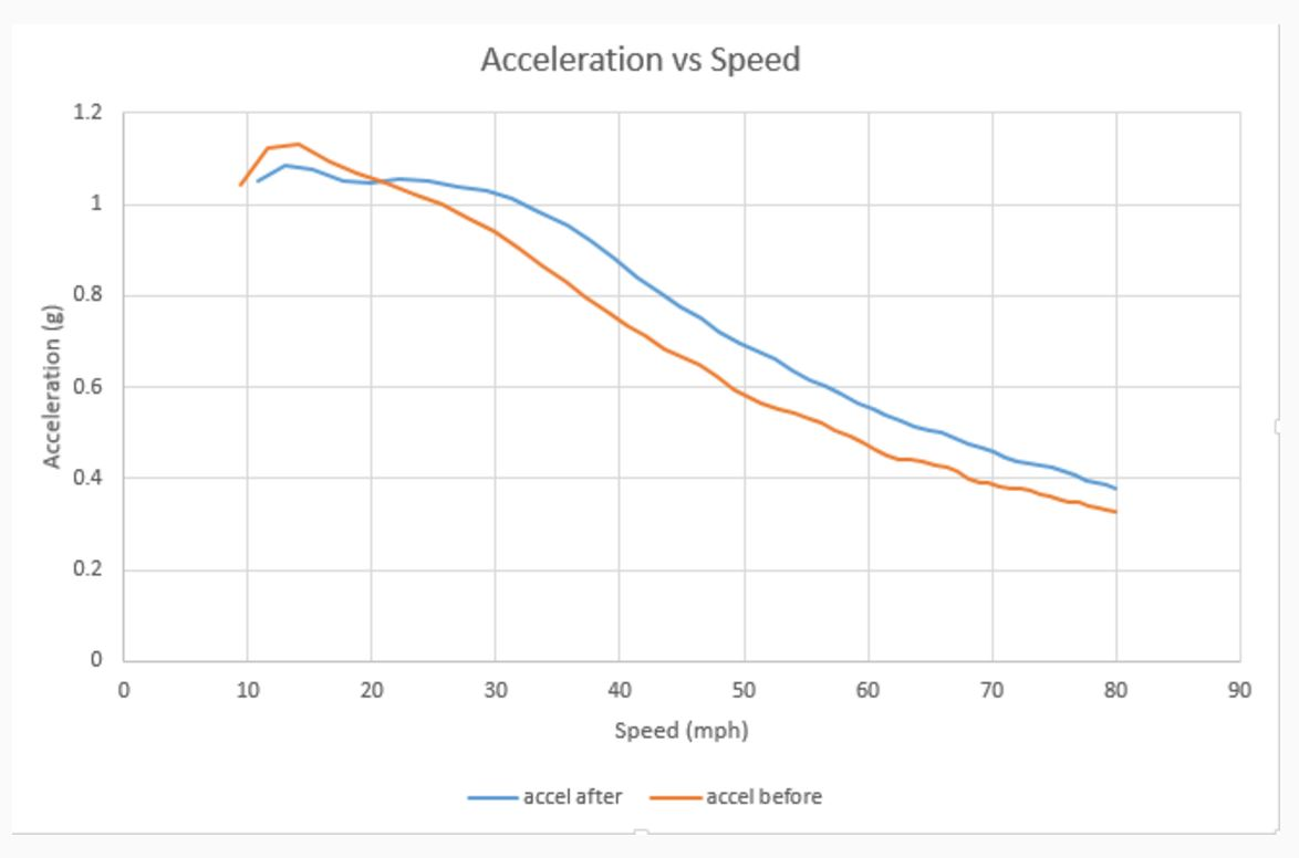P85D Ludicrous Mode acceleration