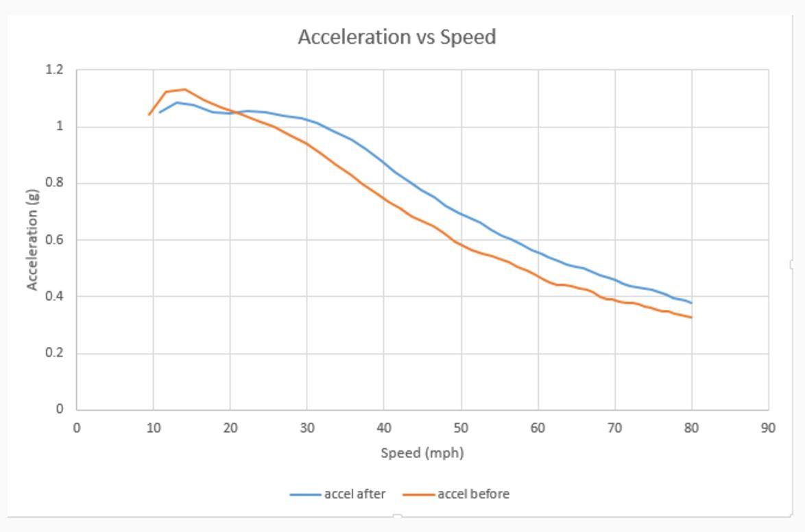 P85D Ludicrous Mode acceleration