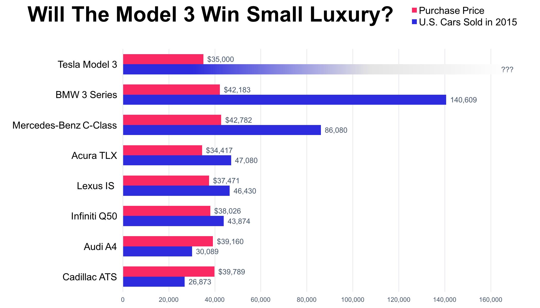 Entry level luxury car sales via Bllomberg