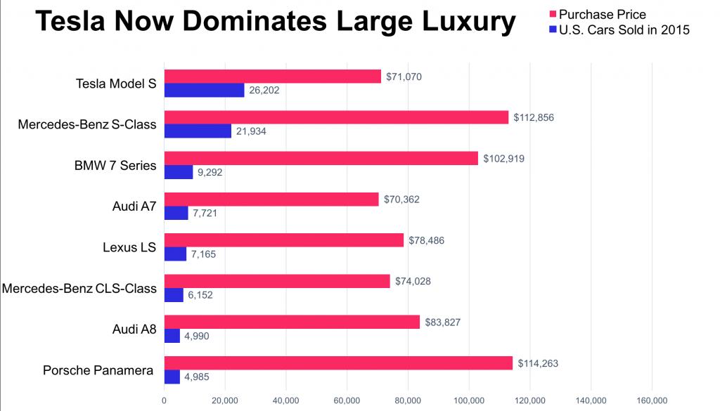 Tesla Model S US sales