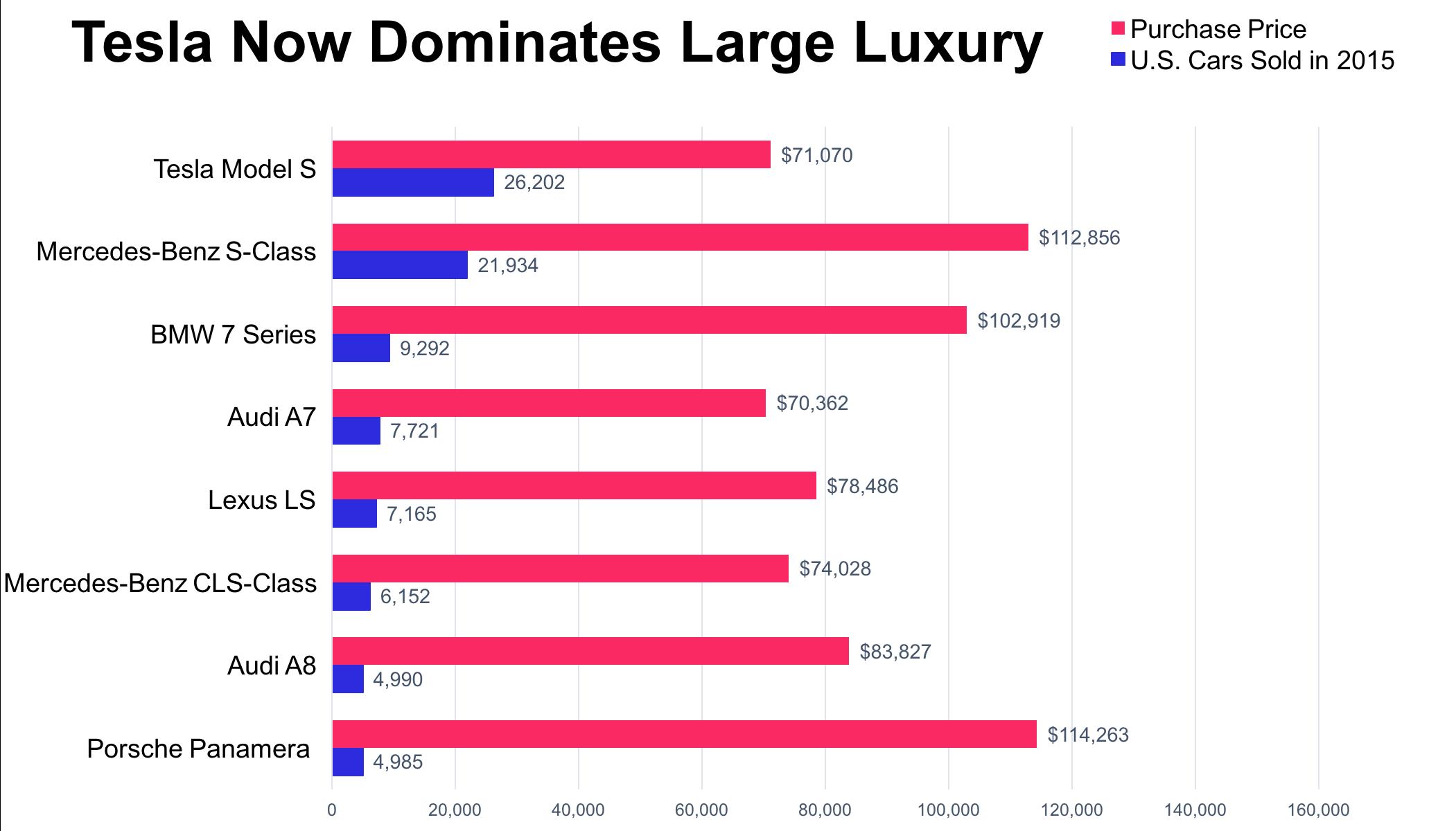 Lusury car sales in US via Bloomberg