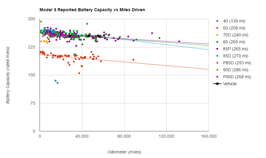 Battery Survey - Model S Battery Capacity-Miles - Specific Vehicle