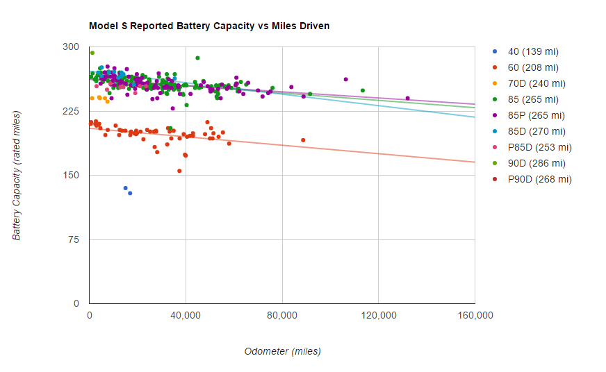 Battery Survey - Model S Battery Capacity-Miles