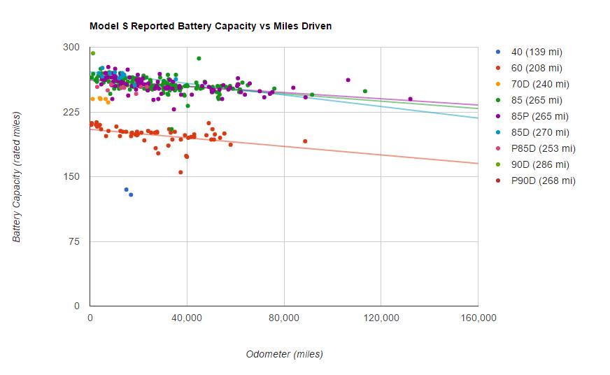 Battery Survey – Model S Battery Capacity-Miles
