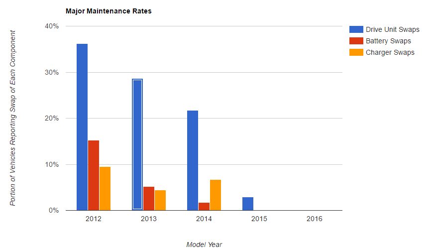 Battery Survey - Model S Major Maintenance - Model Year
