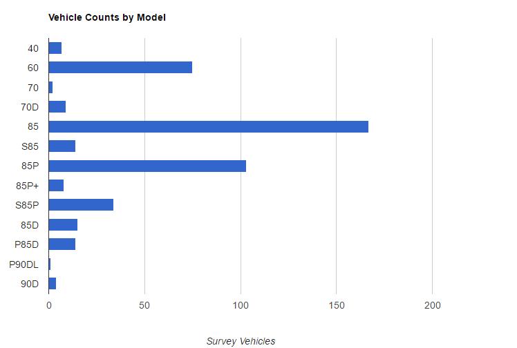 Battery Survey - Model S Survey Vehicles
