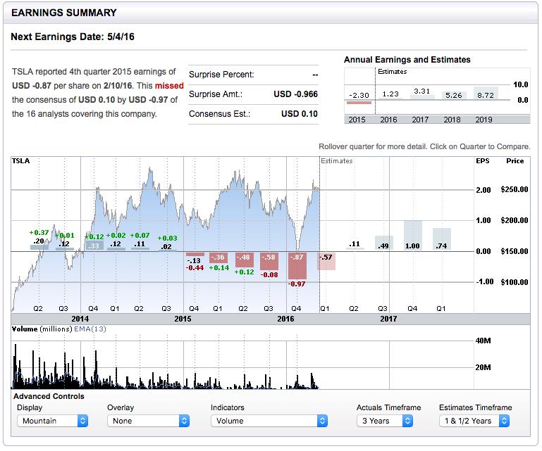Looking ahead at Tesla Q1 earnings summary (source: E-Trade)