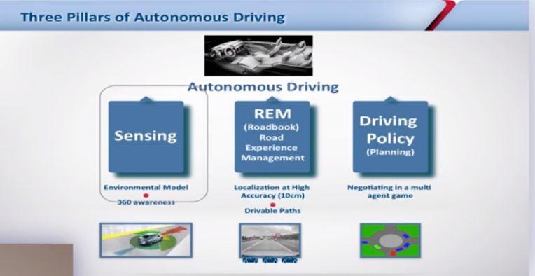 Autonomous driving system