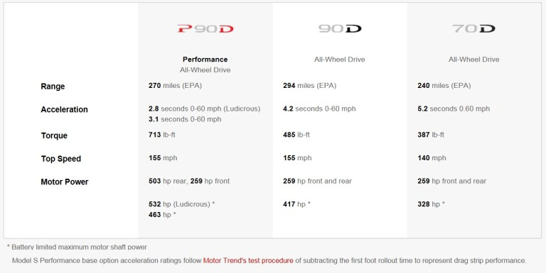 Model S 90D Range ratings 4-12-16