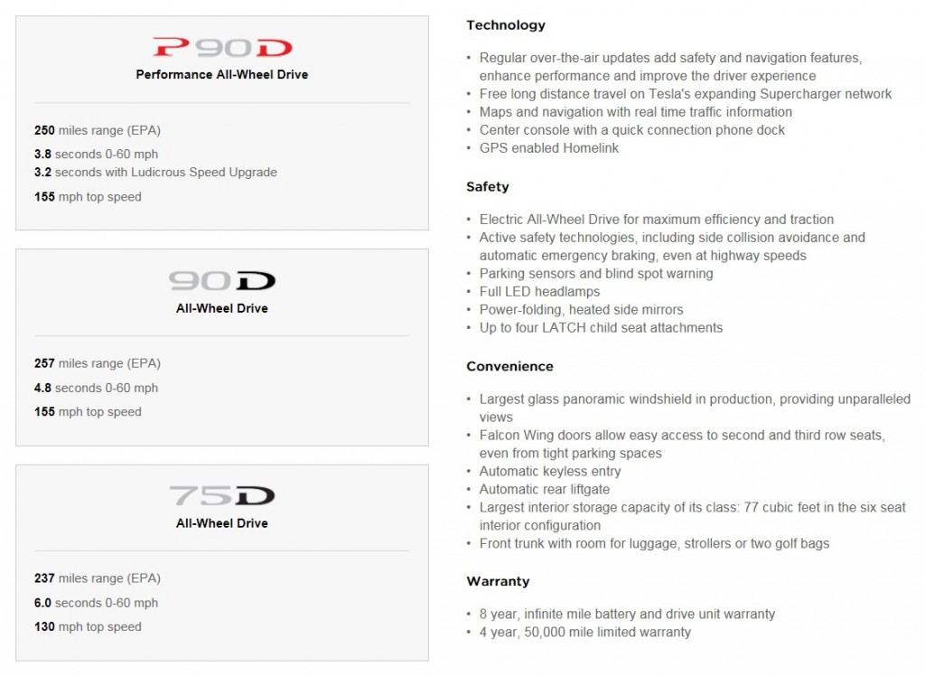 Model X 75D standard specifications