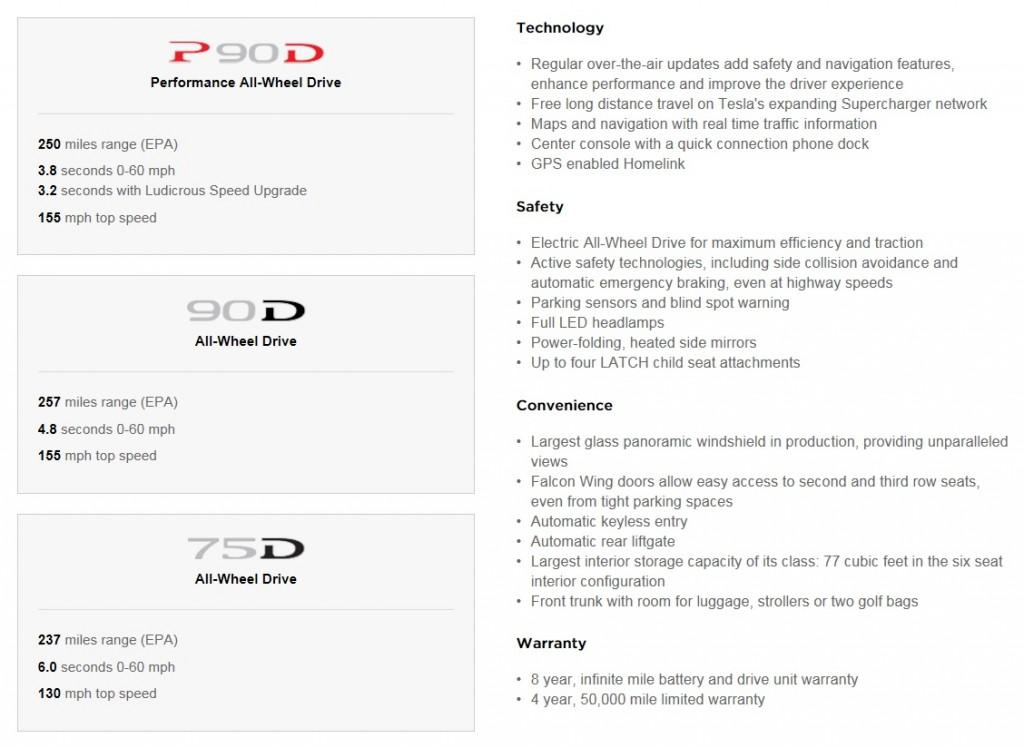 Model X 75D standard specifications