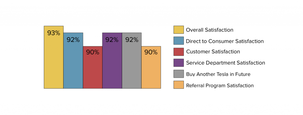 Prenzler satisfaction survey results