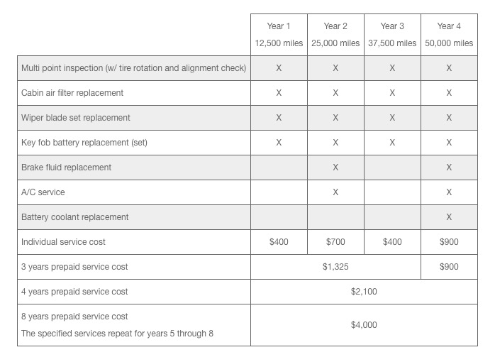 Annual Service Costs