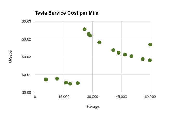 Service Costs over time
