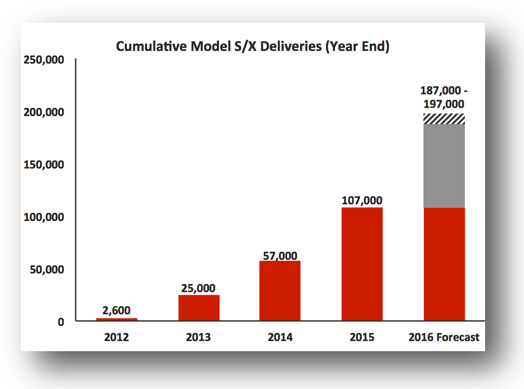Cumulative Model S/X Deliveries