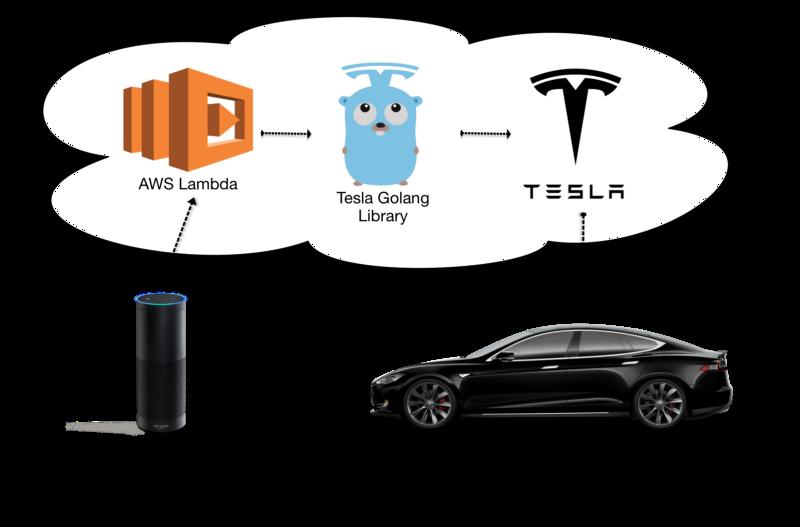 Tesla-API-AWS-Amazon-Echo-Infra