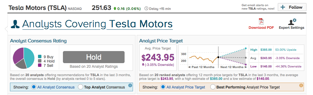 Analysts Covering Tesla Motors