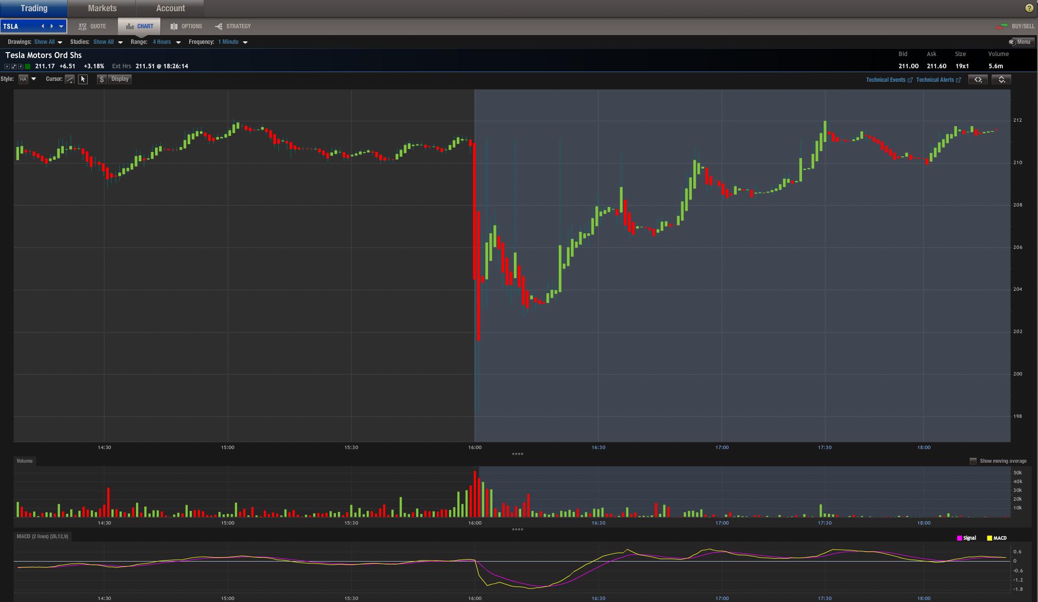 Tesla To Sell 2 Billion Worth Of Common Stock To Fund Model 3 Teslarati Forum