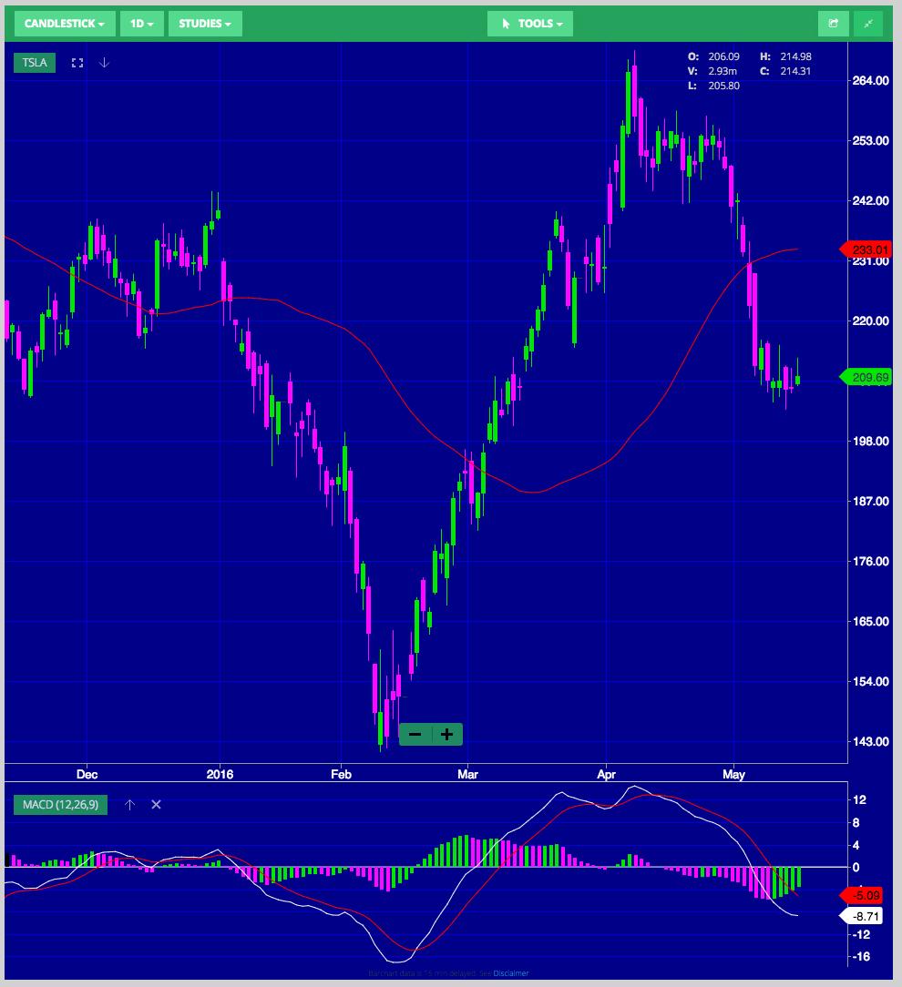 Candlestick Chart (Source: Wall Street I/O)