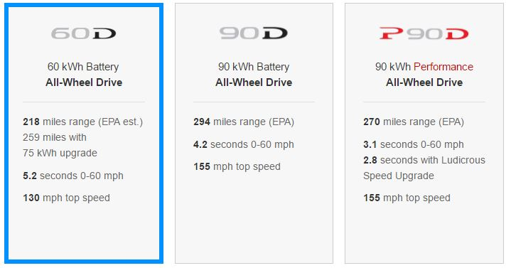 In Addition To Being Er Than The Original 60 Kwh Version Of Model S New One Is Faster Too When It Was First Offered Tesla Quoted A 0 Mph