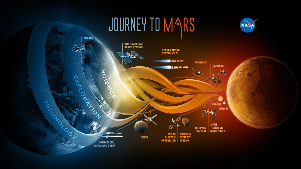 NASA's Journey to Mars