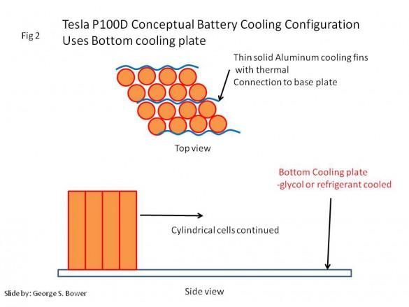 Tesla 100 kWh cooling system