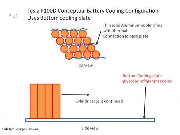 Tesla 100 kWh cooling system