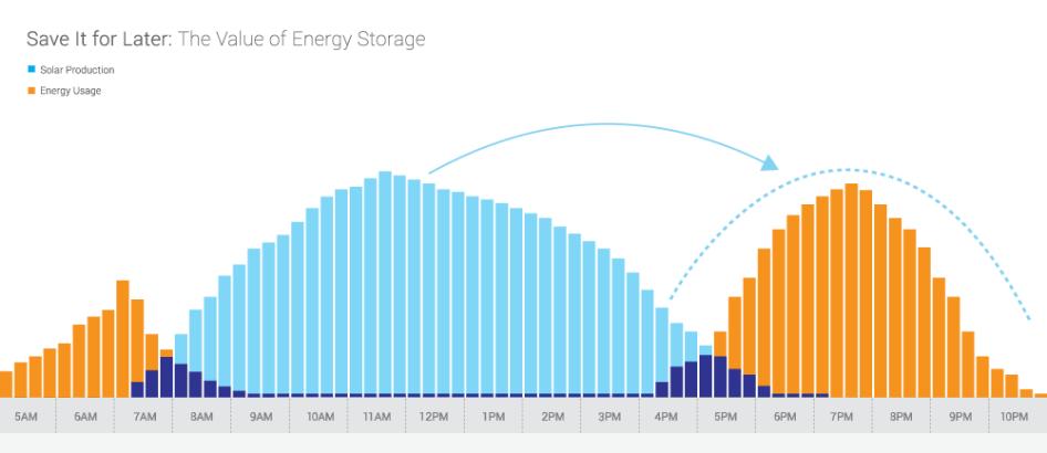 Source: Enphase Energy