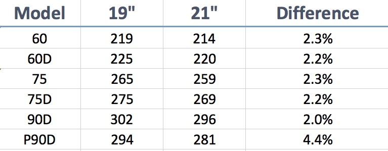 """Tesla Model S range based on 19"""" and 21"""" wheels"""