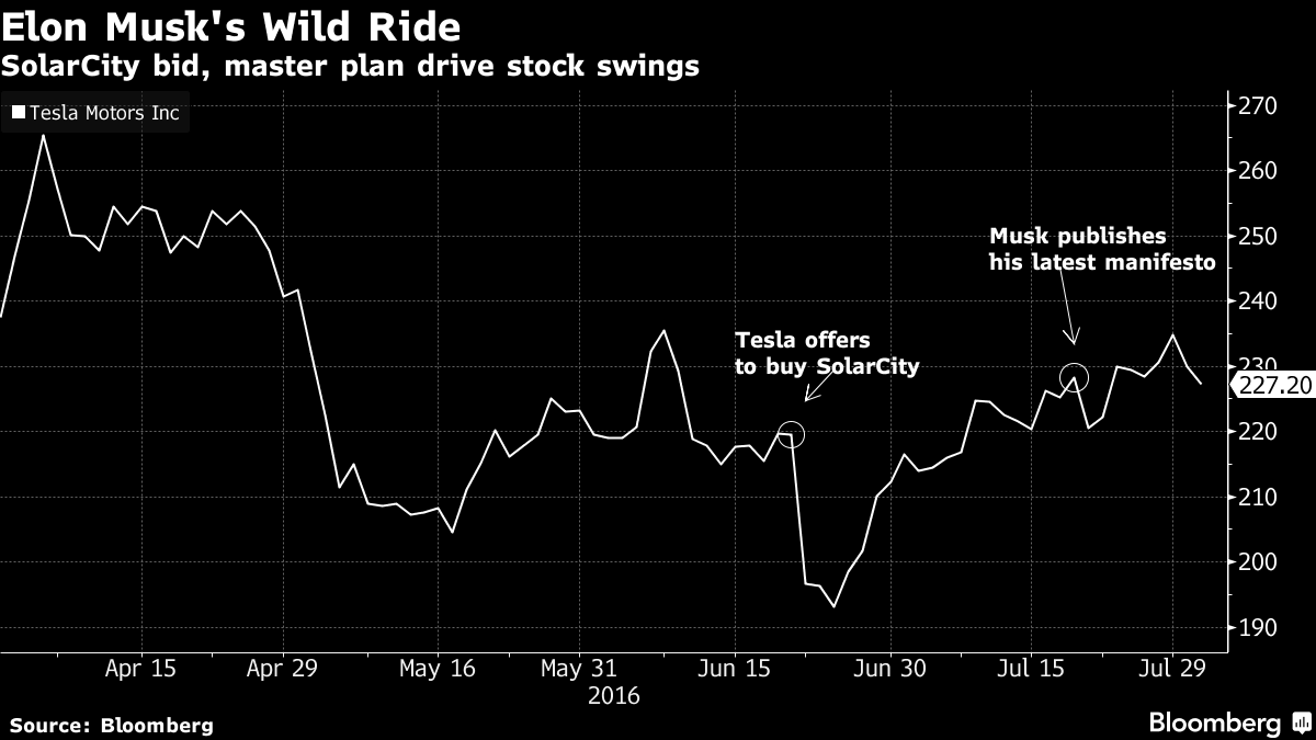 Tesla Q2 stock price