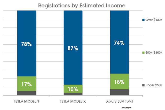 tesla-model-s-x-income-brackets