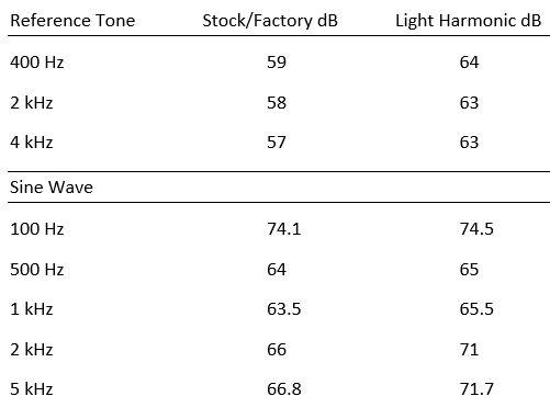 ref tone sound meter tests
