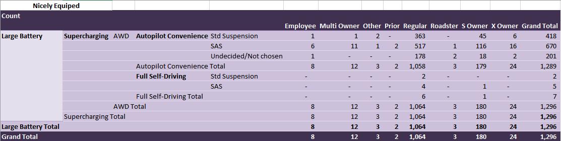 tesla-model-3-options-stats