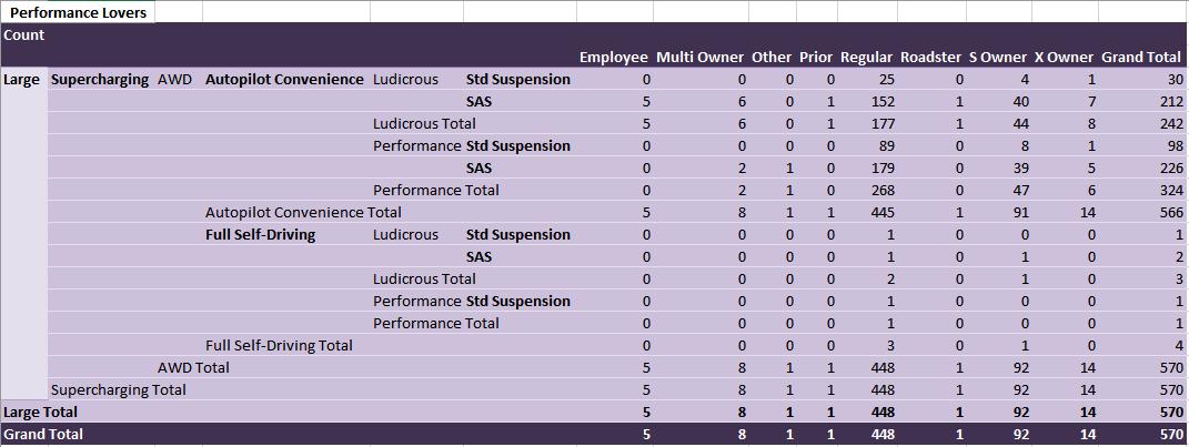 tesla-model-3-performance-stats