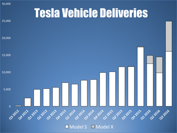 tesla-yearly-vehicle-deliveries