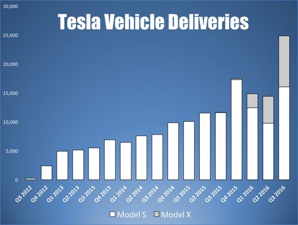Tesla quarterly vehicles deliveries based on SEC filings. [Source: Daniel Sparks via Motley Fool]