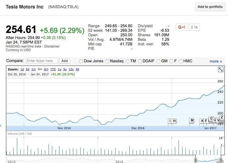Tesla-TSLA-stock-price-chart