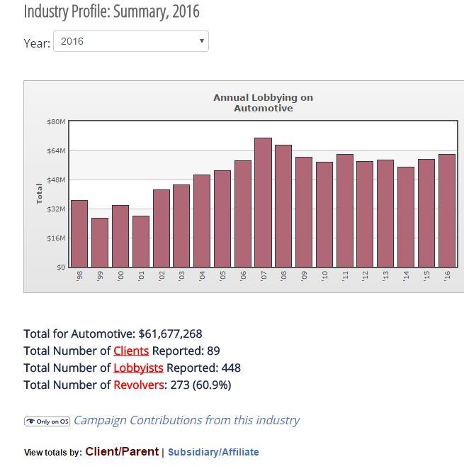 automotive lobbying