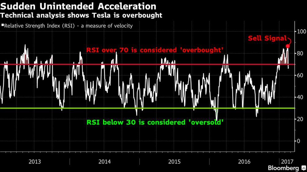 Bloomberg Tesla RSI chart 2-2017