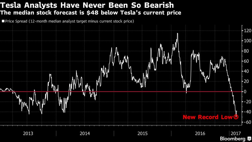 Bloomberg Tesla stock chart 2-2017