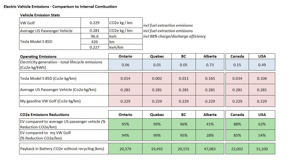 Electric Vehicle Emissions – Comparison to Internal Combustion