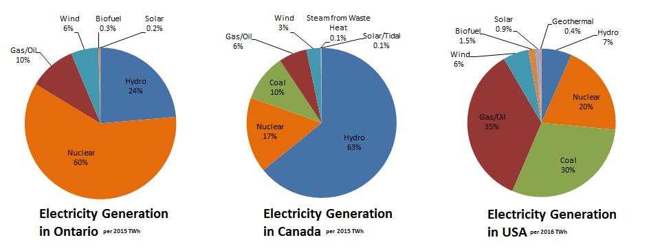 Electricity Generation – Ontario, Canada, USA