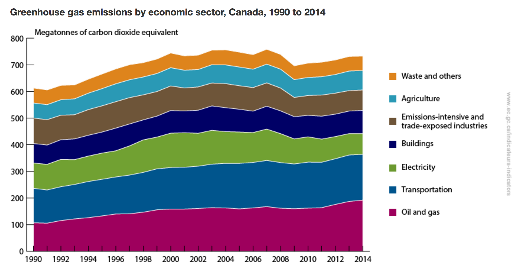 Environment Canada Emissions by Sector