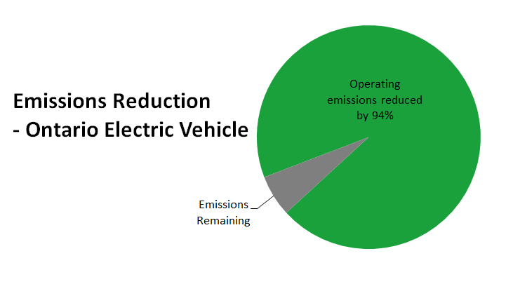 Ontario Electric Vehicle Emissions Reduction
