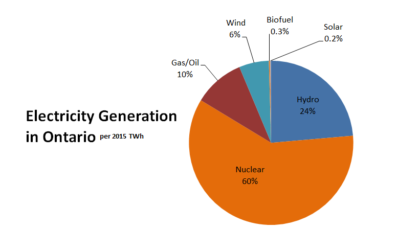 Ontario Electricity Generation – Grid Mix
