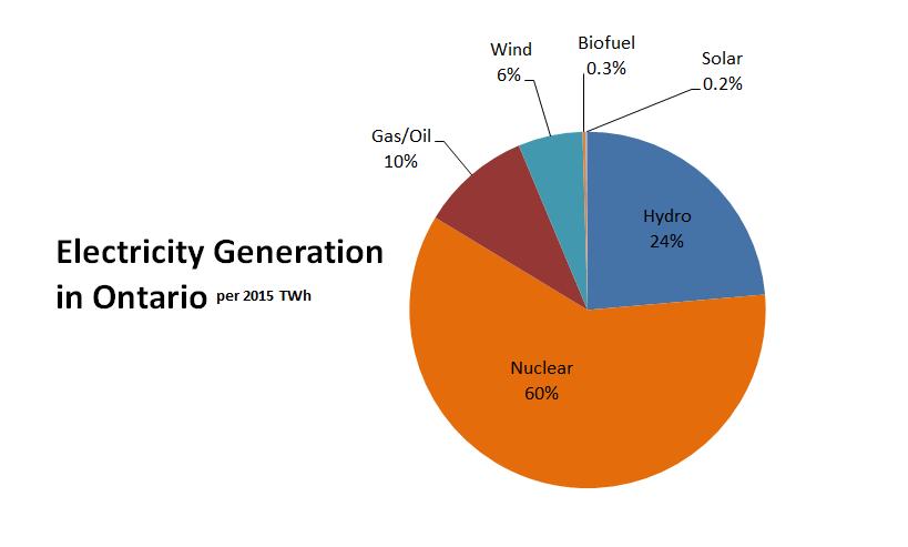 Ontario Electricity Generation – Grid Mix