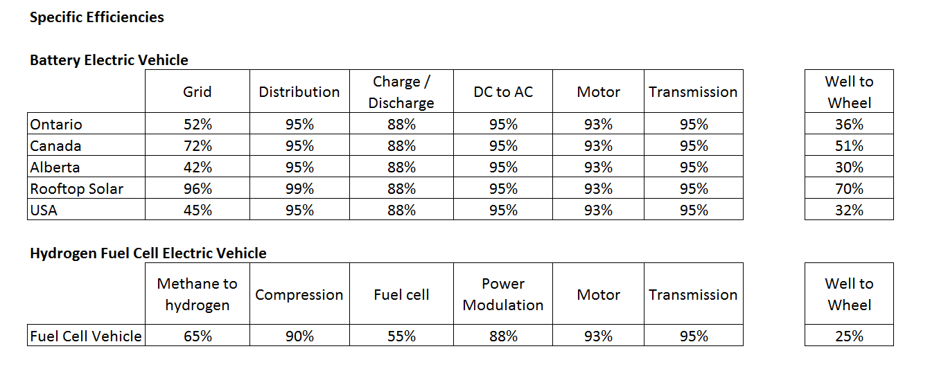 Specific Efficiencies for Electric Vehicles