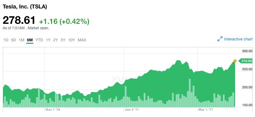 Tesla (TSLA) stock nears all-time high ahead of Model 3