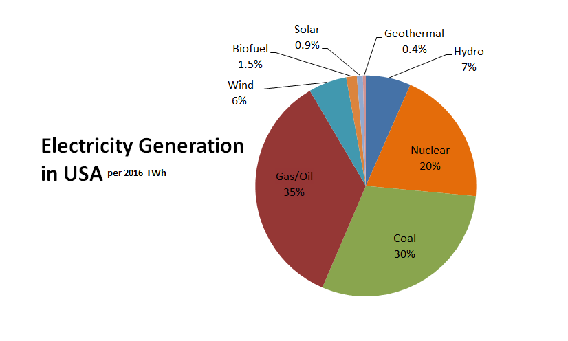 USA Electricity Generation – Grid Mix